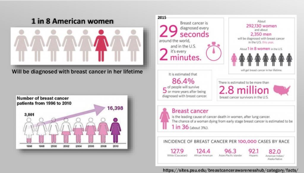 Professor sima lev presentation about breast cancer, focusing on.